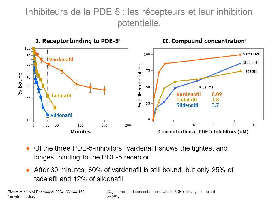 Inhibiteurs de la PDE 5 : les récepteurs et leur inhibition potentielle. IC 50 =compound concentration at which PDE5 activity is blocked by 50% Blount