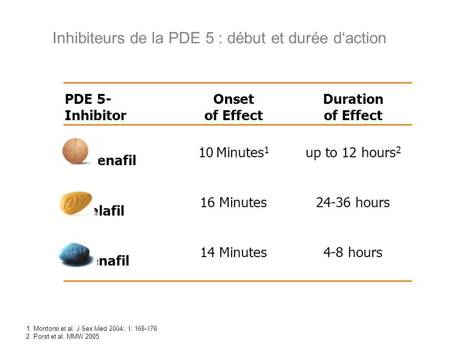 Inhibiteurs de la PDE 5 : début et durée daction 1 Montorsi et al. J Sex Med 2004; 1: 168-178 2 Porst et al. MMW 2005 PDE 5- Inhibitor Onset of Effect