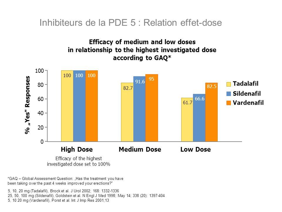 Inhibiteurs de la PDE 5 : Relation effet-dose 5, 10, 20 mg (Tadalafil), Brock et al. J Urol 2002; 168: 1332-1336 25, 50, 100 mg (Sildenafil), Goldstei