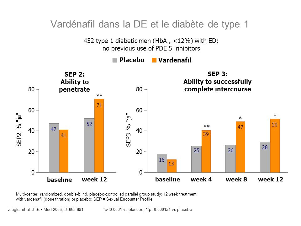 Ziegler et al. J Sex Med 2006; 3: 883-891*p<0.0001 vs placebo; **p=0.000131 vs placebo Multi-center, randomized, double-blind, placebo-controlled para