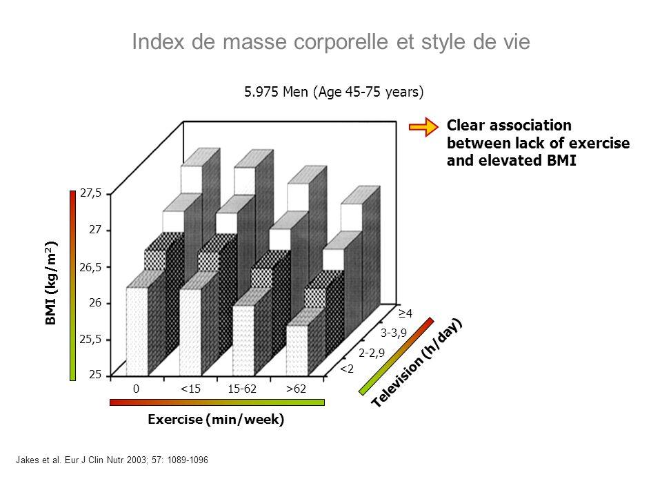 Index de masse corporelle et style de vie Jakes et al. Eur J Clin Nutr 2003; 57: 1089-1096 Clear association between lack of exercise and elevated BMI
