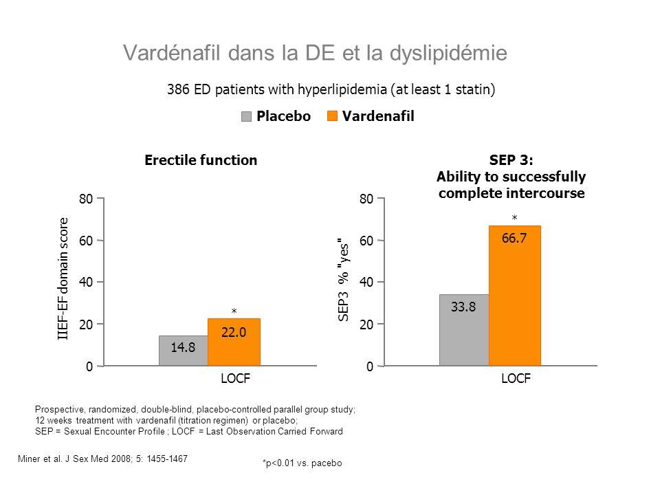 Vardénafil dans la DE et la dyslipidémie *p<0.01 vs. pacebo 386 ED patients with hyperlipidemia (at least 1 statin) Prospective, randomized, double-bl