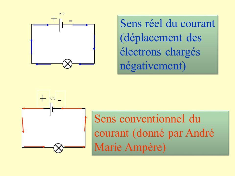 2) Le courant électrique Animation : animation du CEA regarder lanimation 7 (lélectricité)animation du CEA Rappel: Le sens conventionnel du courant est du pole positif au pole négatif à lextérieur du générateur, il a été défini par convention par André Marie Ampère en 1821.