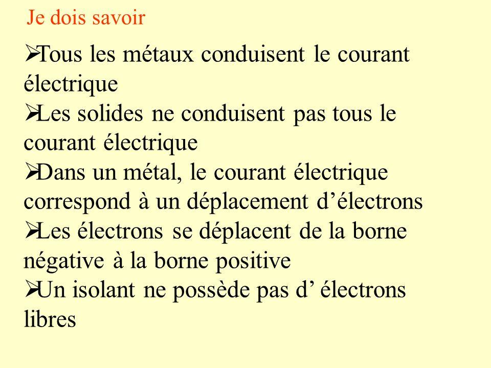 Tous les métaux conduisent le courant électrique Les solides ne conduisent pas tous le courant électrique Dans un métal, le courant électrique correspond à un déplacement délectrons Les électrons se déplacent de la borne négative à la borne positive Un isolant ne possède pas d électrons libres Je dois savoir