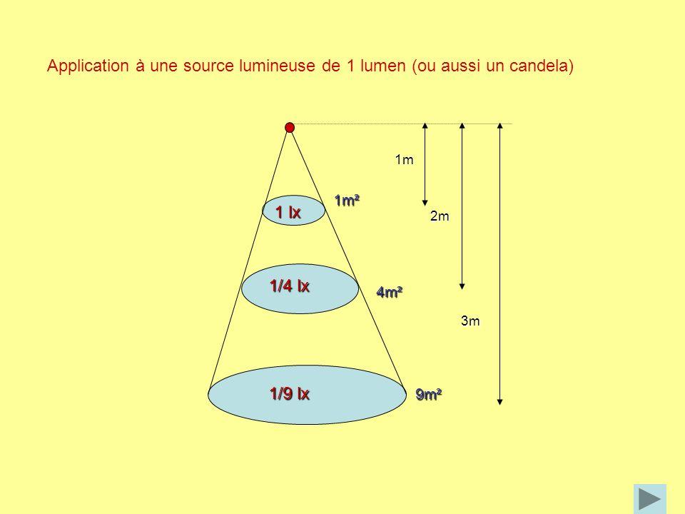 Application à une source lumineuse de 1 lumen (ou aussi un candela) 1m 2m 3m 1m²4m² 9m² 1 lx 1/4 lx 1/9 lx