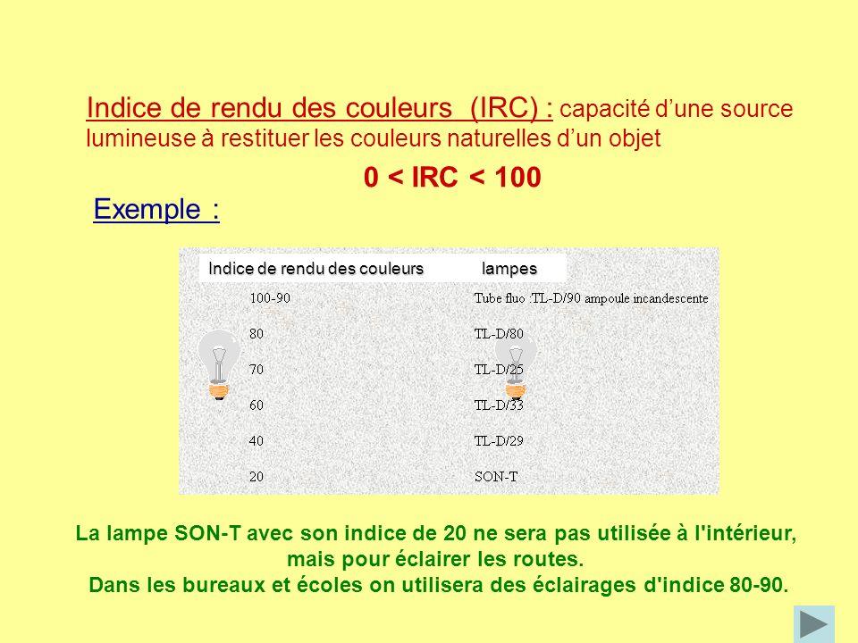 Indice de rendu des couleurs (IRC) : capacité dune source lumineuse à restituer les couleurs naturelles dun objet 0 < IRC < 100 Exemple : La lampe SON