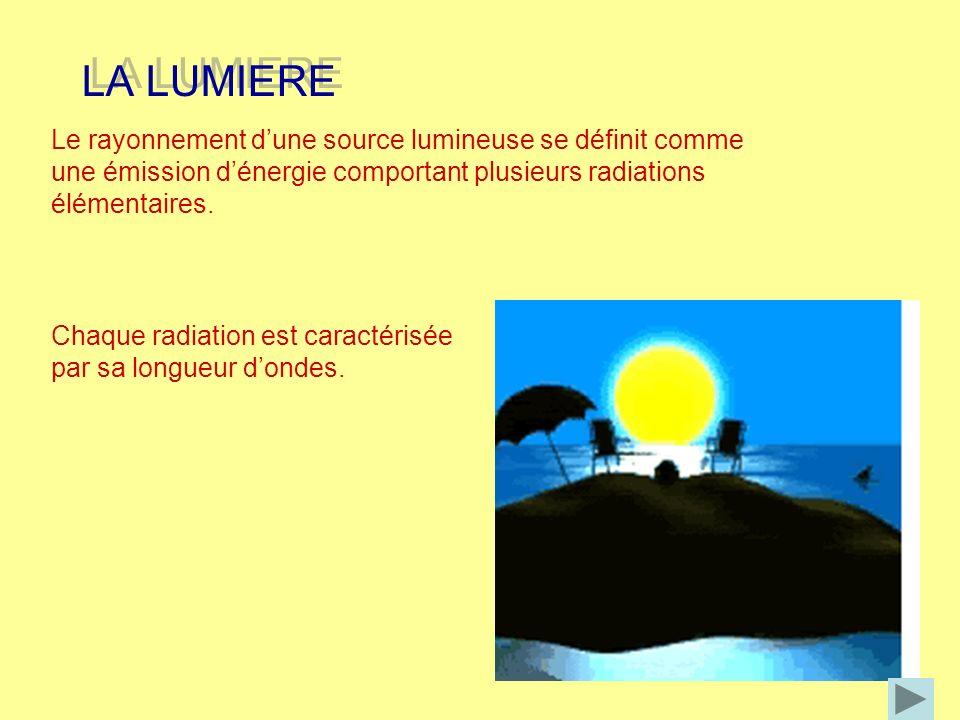 Le rayonnement dune source lumineuse se définit comme une émission dénergie comportant plusieurs radiations élémentaires. LA LUMIERE LA LUMIERE Chaque