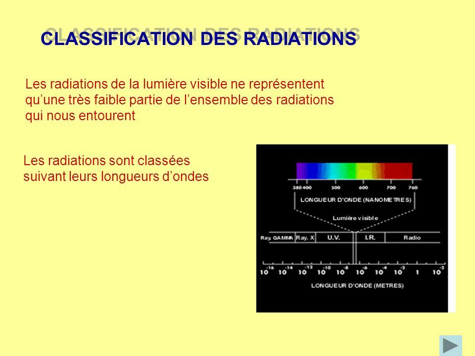 CLASSIFICATION DES RADIATIONS CLASSIFICATION DES RADIATIONS Les radiations de la lumière visible ne représentent quune très faible partie de lensemble
