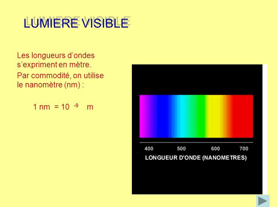 LUMIERE VISIBLE LUMIERE VISIBLE Les longueurs dondes sexpriment en mètre. Par commodité, on utilise le nanomètre (nm) : 1 nm = 10 -9 m