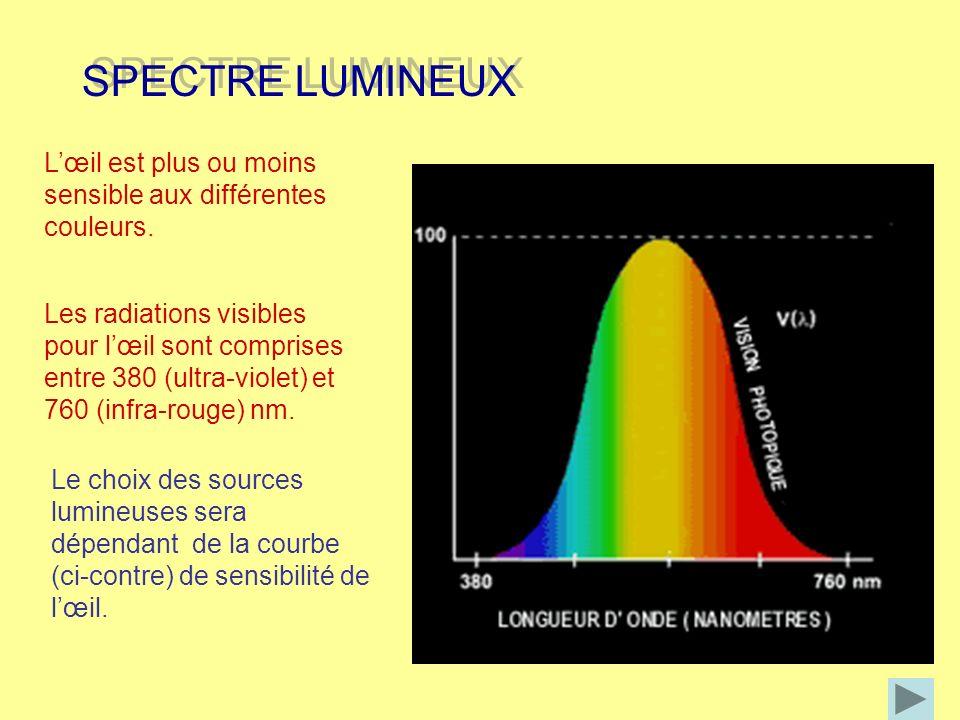 SPECTRE LUMINEUX SPECTRE LUMINEUX Lœil est plus ou moins sensible aux différentes couleurs. Le choix des sources lumineuses sera dépendant de la courb