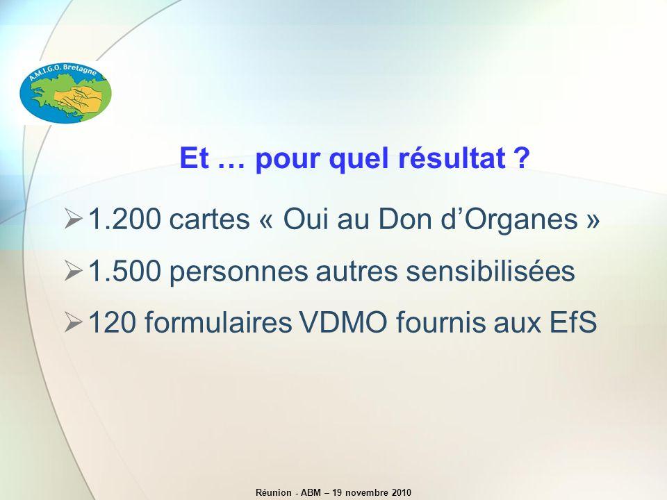 Réunion - ABM – 19 novembre 2010 Et … pour quel résultat ? 1.200 cartes « Oui au Don dOrganes » 1.500 personnes autres sensibilisées 120 formulaires V