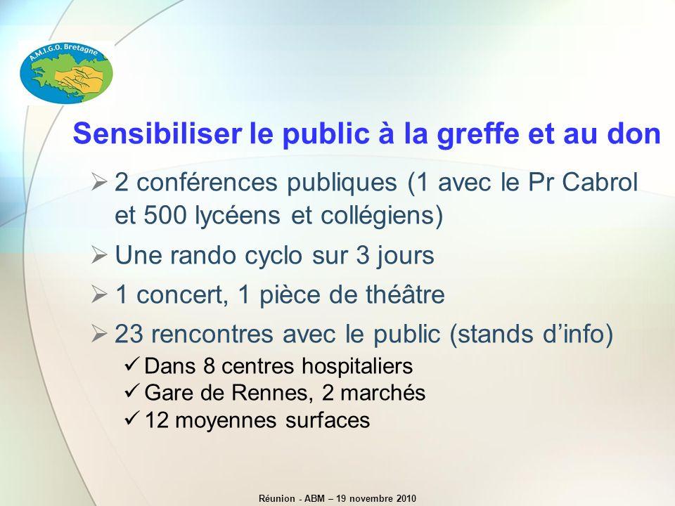 Sensibiliser le public à la greffe et au don 2 conférences publiques (1 avec le Pr Cabrol et 500 lycéens et collégiens) Une rando cyclo sur 3 jours 1