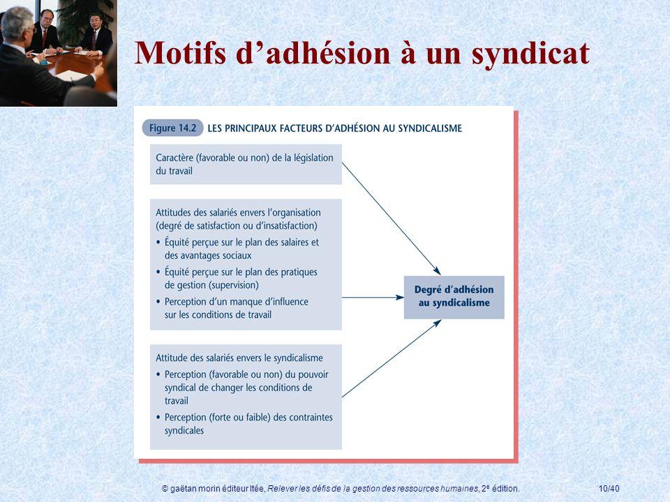 © gaëtan morin éditeur ltée, Relever les défis de la gestion des ressources humaines, 2 e édition.10/40 Motifs dadhésion à un syndicat