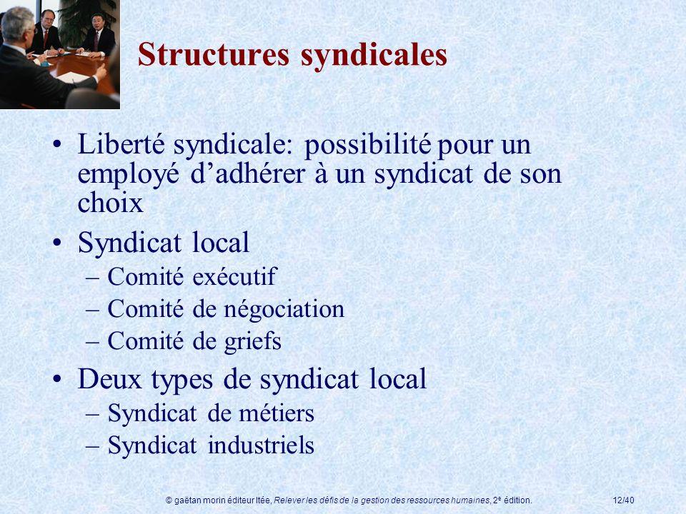 © gaëtan morin éditeur ltée, Relever les défis de la gestion des ressources humaines, 2 e édition.12/40 Structures syndicales Liberté syndicale: possi