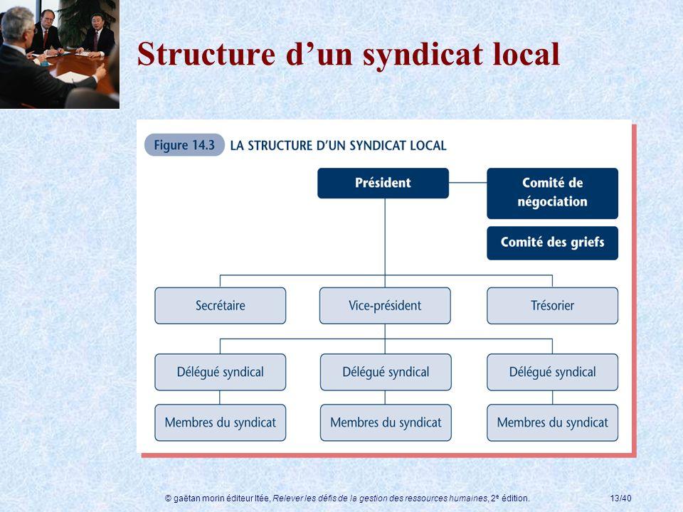 © gaëtan morin éditeur ltée, Relever les défis de la gestion des ressources humaines, 2 e édition.13/40 Structure dun syndicat local