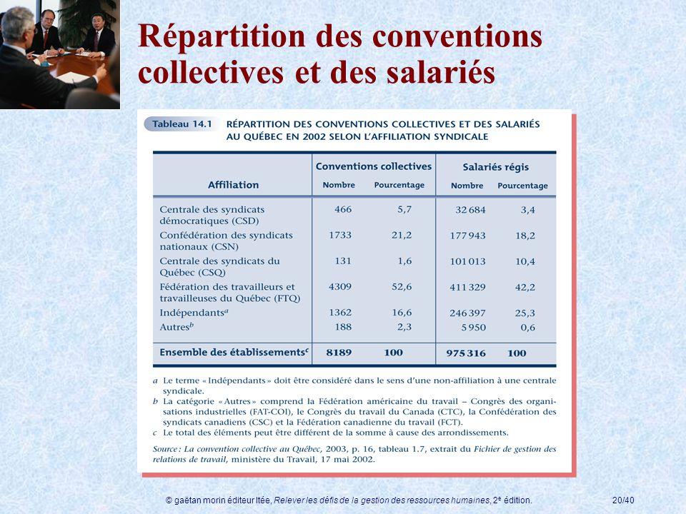 © gaëtan morin éditeur ltée, Relever les défis de la gestion des ressources humaines, 2 e édition.20/40 Répartition des conventions collectives et des