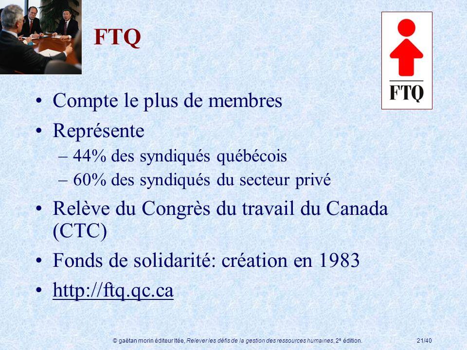 © gaëtan morin éditeur ltée, Relever les défis de la gestion des ressources humaines, 2 e édition.21/40 FTQ Compte le plus de membres Représente –44%