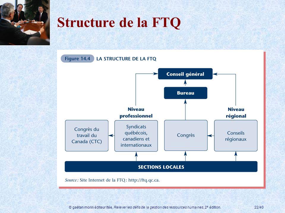 © gaëtan morin éditeur ltée, Relever les défis de la gestion des ressources humaines, 2 e édition.22/40 Structure de la FTQ