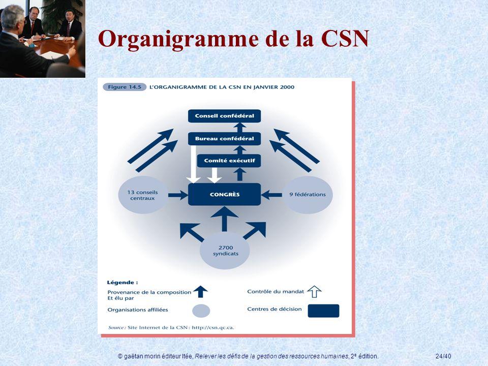 © gaëtan morin éditeur ltée, Relever les défis de la gestion des ressources humaines, 2 e édition.24/40 Organigramme de la CSN