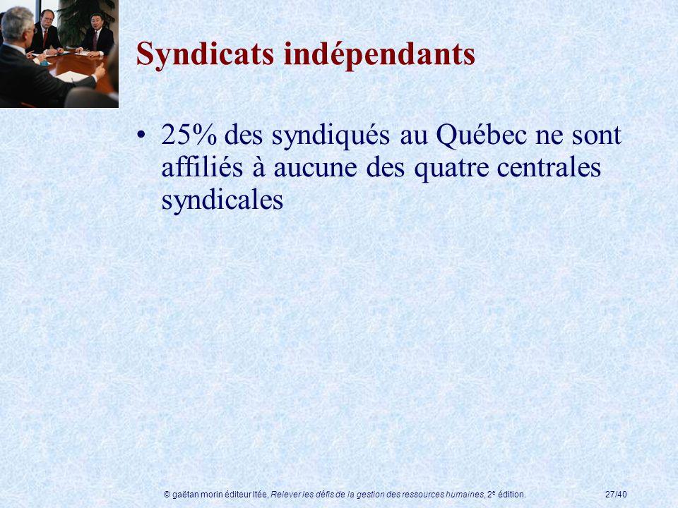 © gaëtan morin éditeur ltée, Relever les défis de la gestion des ressources humaines, 2 e édition.27/40 Syndicats indépendants 25% des syndiqués au Qu