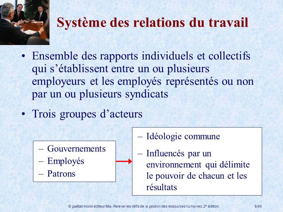 © gaëtan morin éditeur ltée, Relever les défis de la gestion des ressources humaines, 2 e édition.27/40 Syndicats indépendants 25% des syndiqués au Québec ne sont affiliés à aucune des quatre centrales syndicales