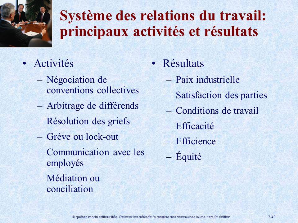 © gaëtan morin éditeur ltée, Relever les défis de la gestion des ressources humaines, 2 e édition.7/40 Système des relations du travail: principaux ac