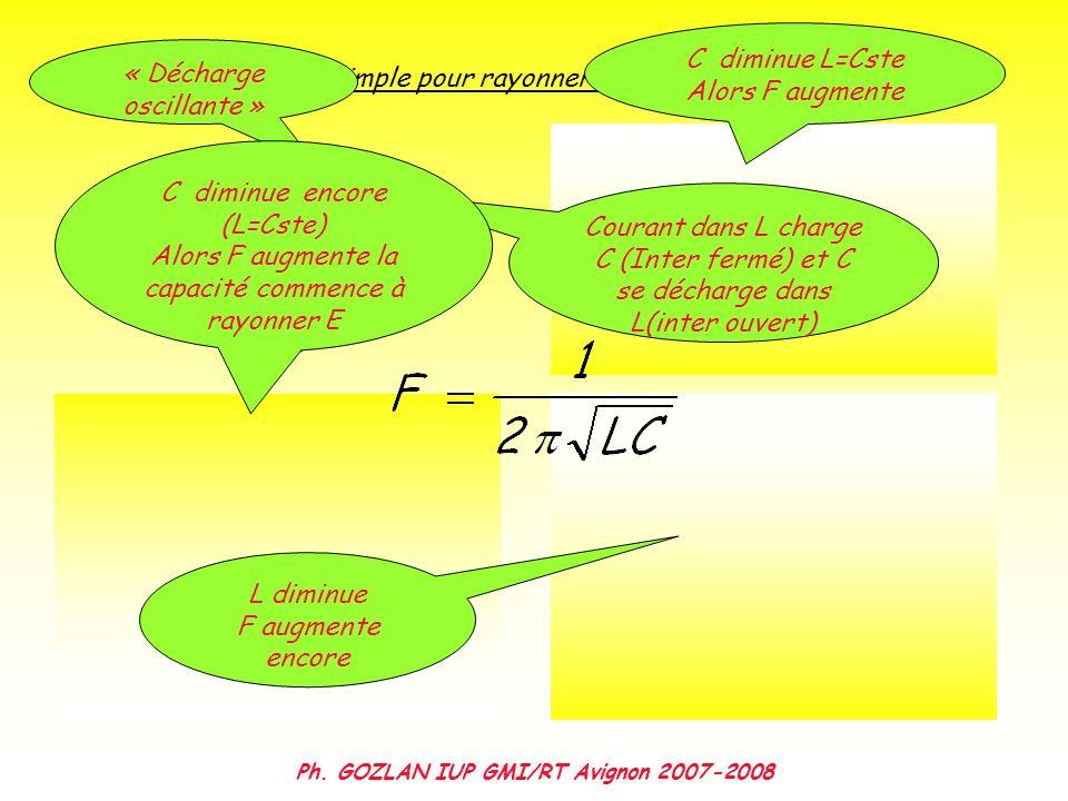 Première approche simple pour rayonner de lénergie électromagnétique « Décharge oscillante » Courant dans L charge C (Inter fermé) et C se décharge da
