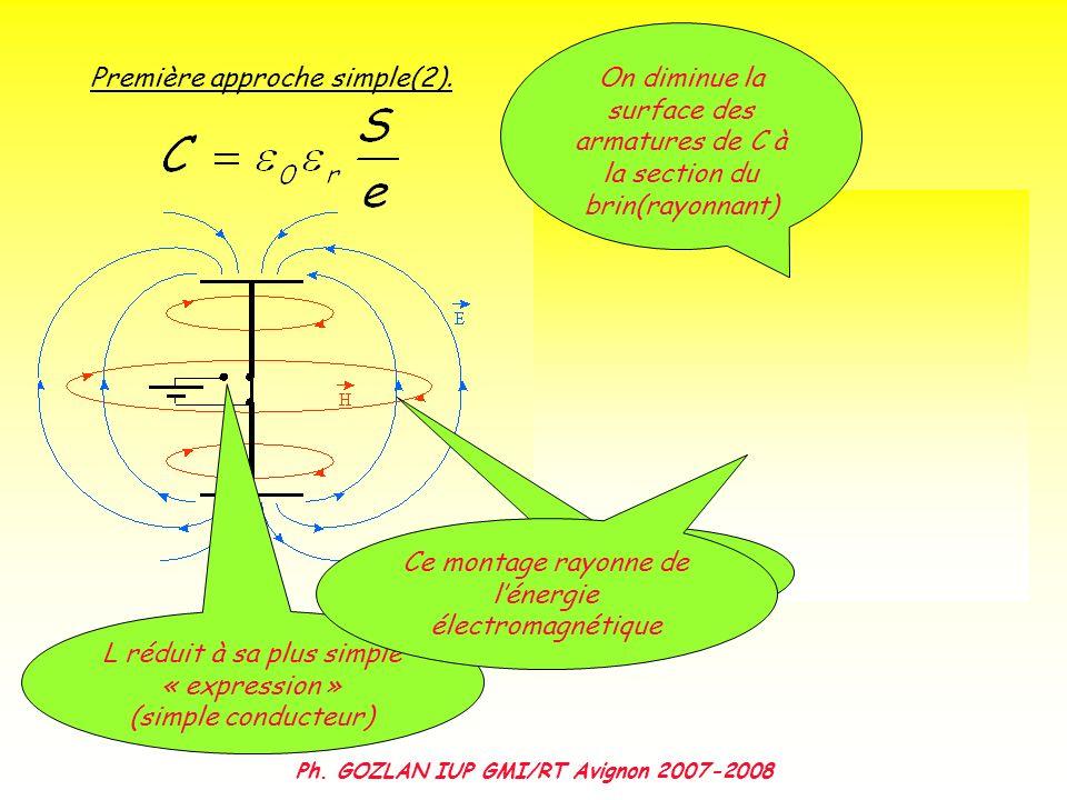 Ph. GOZLAN IUP GMI/RT Avignon 2007-2008 Première approche simple(2). L réduit à sa plus simple « expression » (simple conducteur) L se met à rayonner