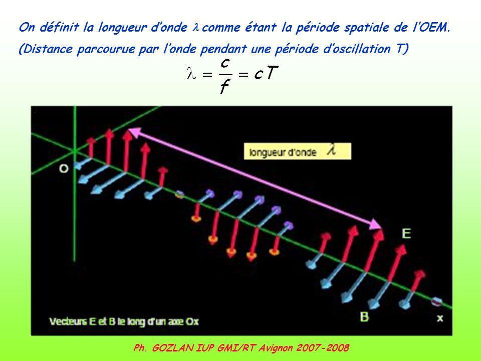 Ph. GOZLAN IUP GMI/RT Avignon 2007-2008 On définit la longueur donde comme étant la période spatiale de lOEM. (Distance parcourue par londe pendant un