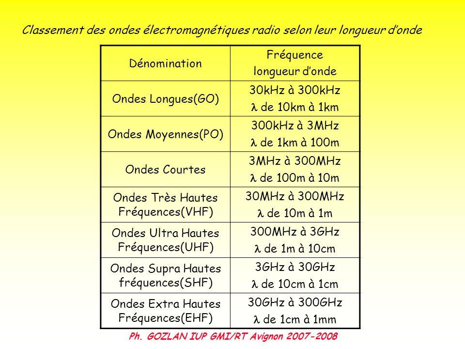 Ph. GOZLAN IUP GMI/RT Avignon 2007-2008 Classement des ondes électromagnétiques radio selon leur longueur donde Dénomination Fréquence longueur donde