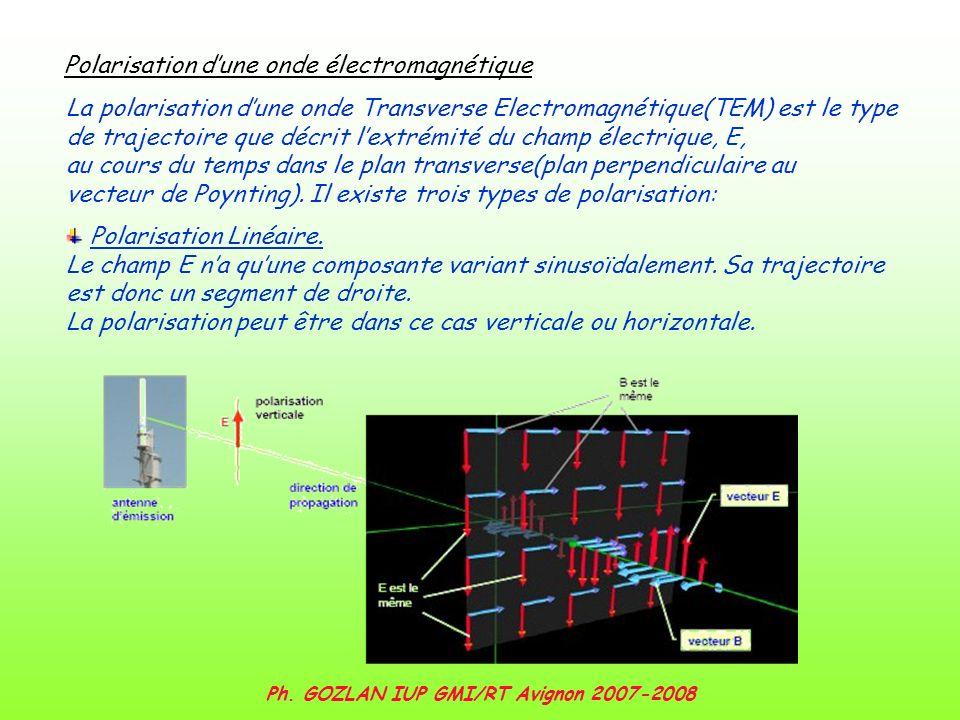 Ph. GOZLAN IUP GMI/RT Avignon 2007-2008 Polarisation dune onde électromagnétique La polarisation dune onde Transverse Electromagnétique(TEM) est le ty