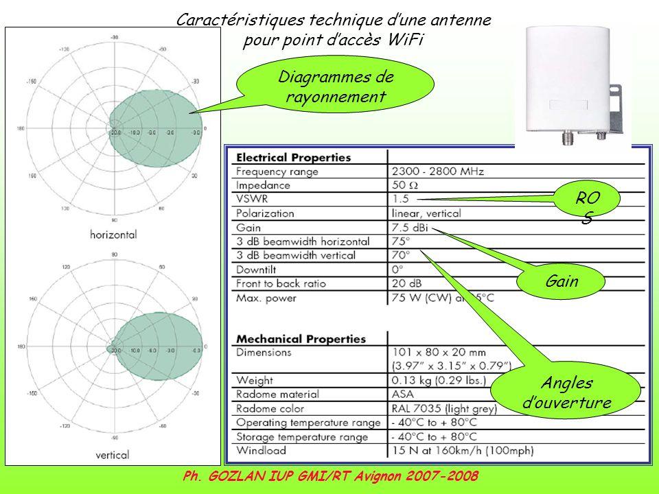 Caractéristiques technique dune antenne pour point daccès WiFi Diagrammes de rayonnement RO S Gain Angles douverture