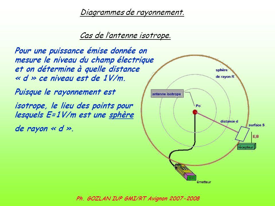 Ph. GOZLAN IUP GMI/RT Avignon 2007-2008 Diagrammes de rayonnement. Cas de lantenne isotrope. Pour une puissance émise donnée on mesure le niveau du ch