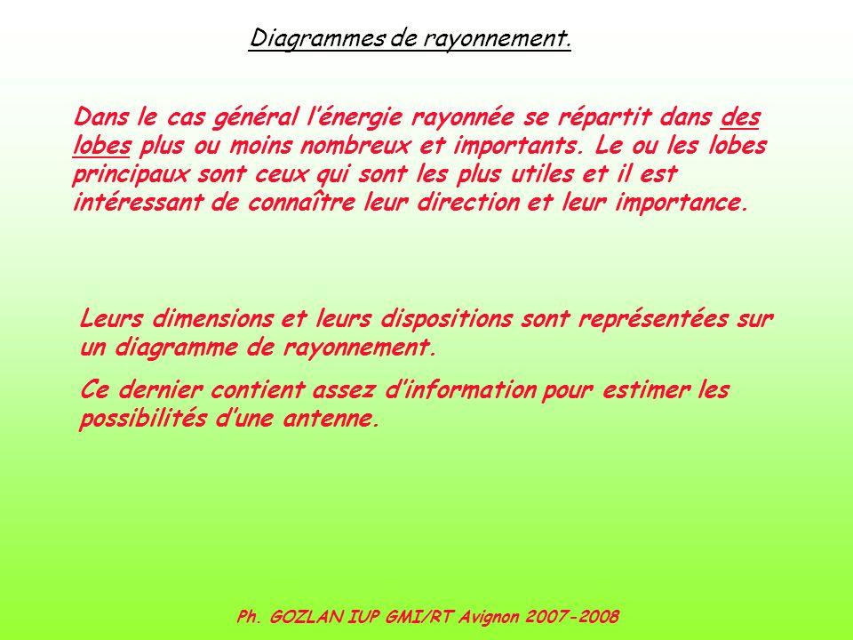 Ph. GOZLAN IUP GMI/RT Avignon 2007-2008 Diagrammes de rayonnement. Dans le cas général lénergie rayonnée se répartit dans des lobes plus ou moins nomb