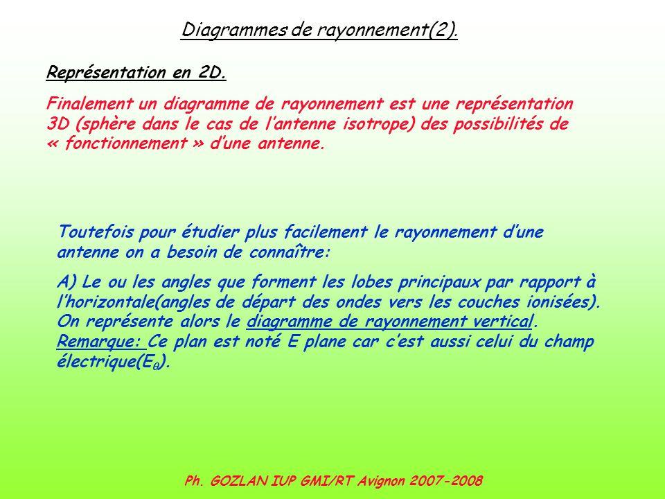 Ph. GOZLAN IUP GMI/RT Avignon 2007-2008 Diagrammes de rayonnement(2). Représentation en 2D. Finalement un diagramme de rayonnement est une représentat