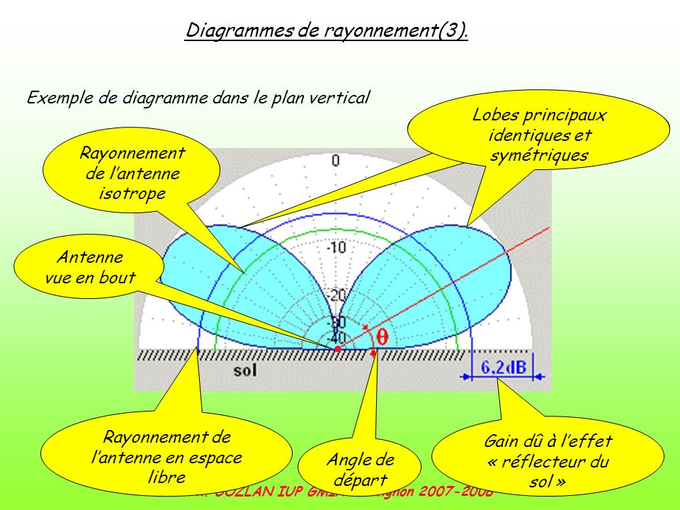 Ph. GOZLAN IUP GMI/RT Avignon 2007-2008 Diagrammes de rayonnement(3). Exemple de diagramme dans le plan vertical Angle de départ Rayonnement de lanten