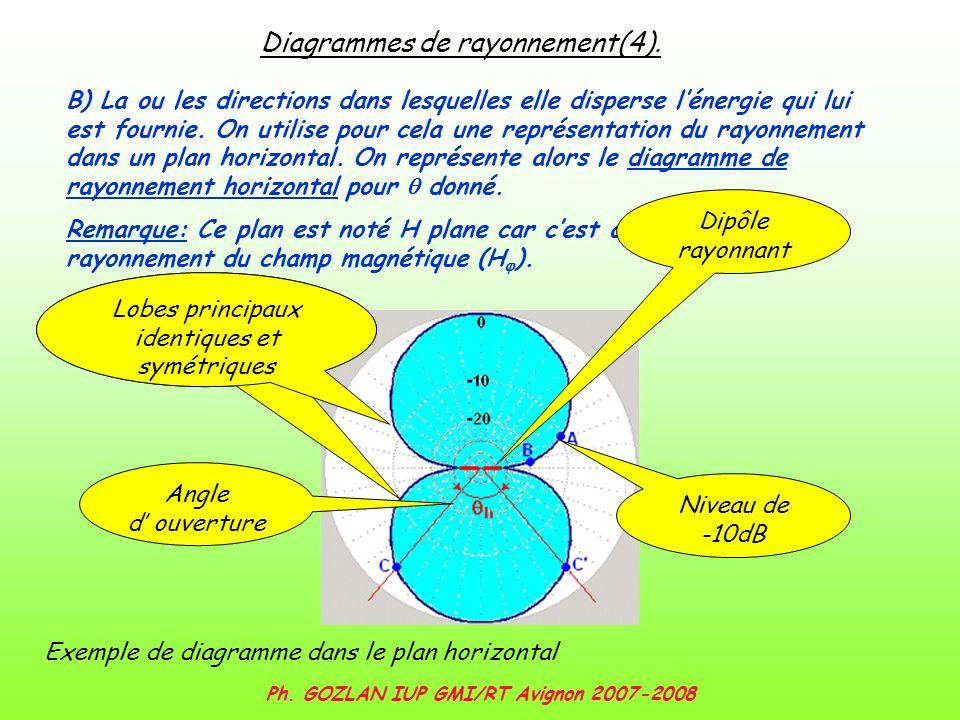 Ph. GOZLAN IUP GMI/RT Avignon 2007-2008 Diagrammes de rayonnement(4). B) La ou les directions dans lesquelles elle disperse lénergie qui lui est fourn