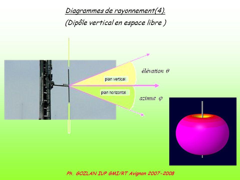 Ph. GOZLAN IUP GMI/RT Avignon 2007-2008 Diagrammes de rayonnement(4). (Dipôle vertical en espace libre )
