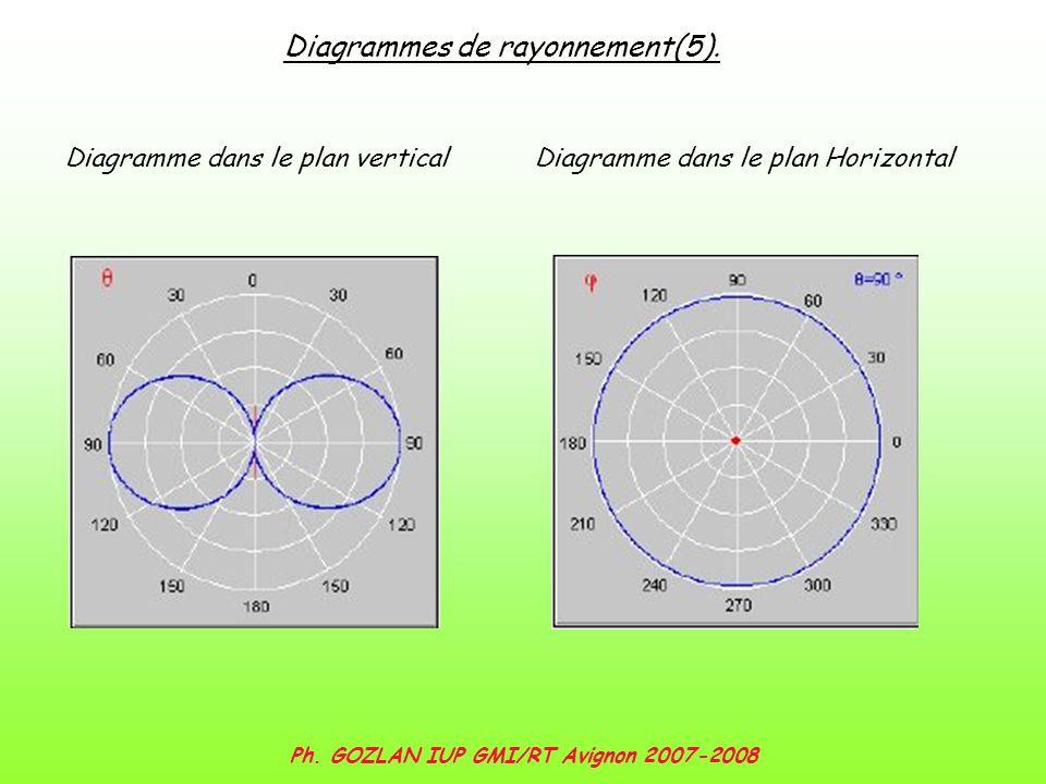 Ph. GOZLAN IUP GMI/RT Avignon 2007-2008 Diagrammes de rayonnement(5). Diagramme dans le plan verticalDiagramme dans le plan Horizontal