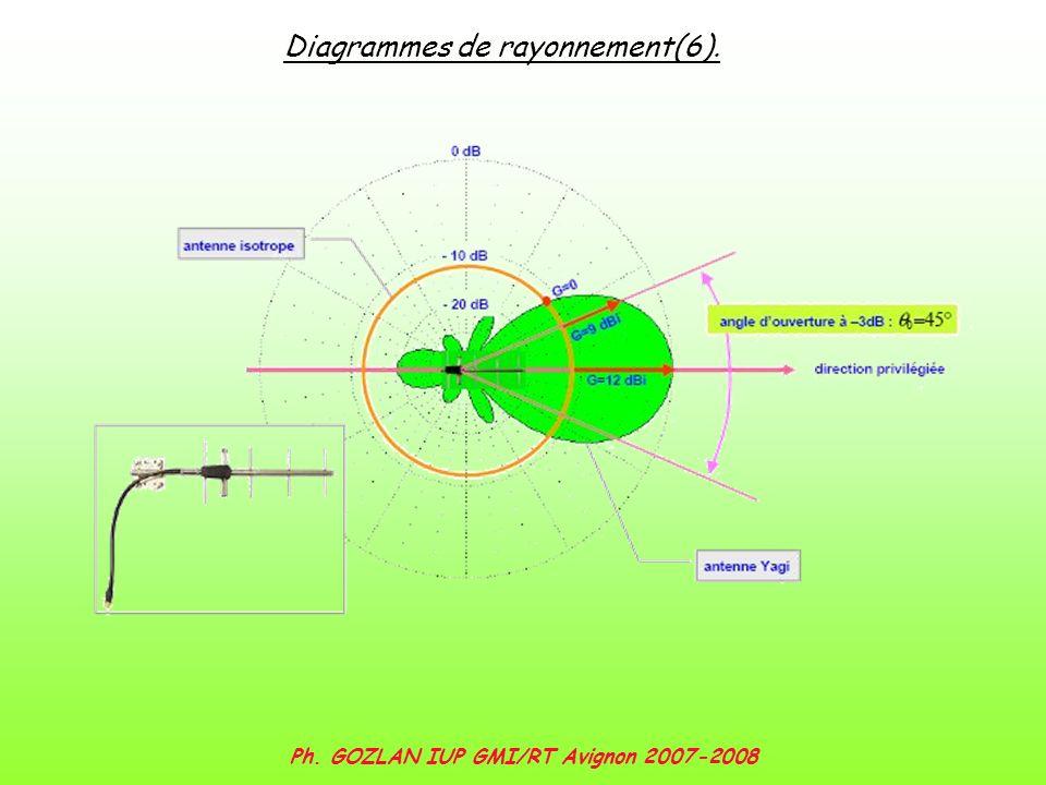 Ph. GOZLAN IUP GMI/RT Avignon 2007-2008 Diagrammes de rayonnement(6).