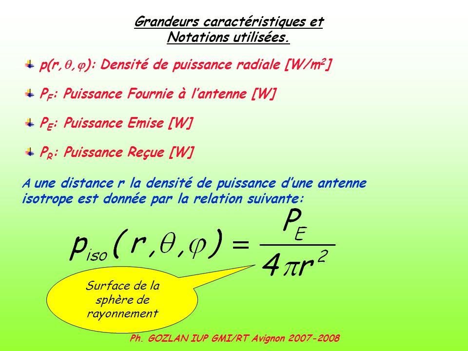 Ph. GOZLAN IUP GMI/RT Avignon 2007-2008 Surface de la sphère de rayonnement A une distance r la densité de puissance dune antenne isotrope est donnée