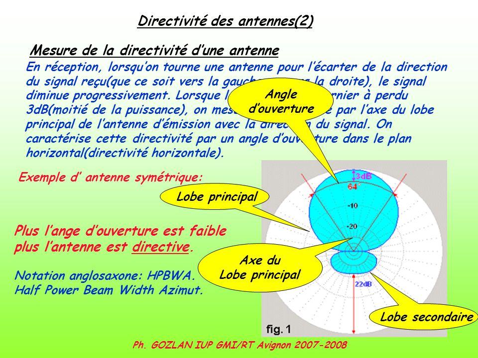 Ph. GOZLAN IUP GMI/RT Avignon 2007-2008 Directivité des antennes(2) En réception, lorsquon tourne une antenne pour lécarter de la direction du signal