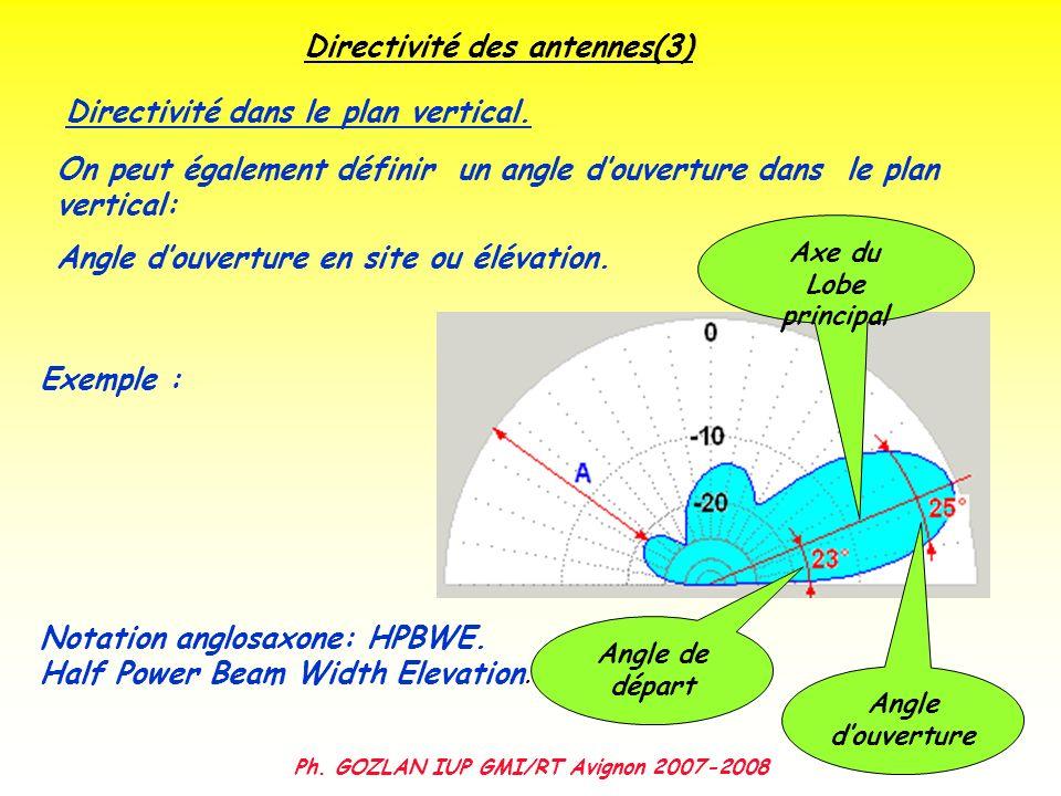 Ph. GOZLAN IUP GMI/RT Avignon 2007-2008 Directivité des antennes(3) On peut également définir un angle douverture dans le plan vertical: Angle douvert