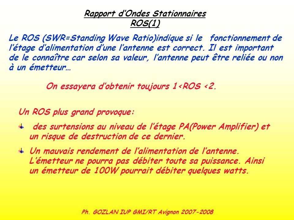 Ph. GOZLAN IUP GMI/RT Avignon 2007-2008 Rapport dOndes Stationnaires ROS(1) Le ROS (SWR=Standing Wave Ratio)indique si le fonctionnement de létage dal