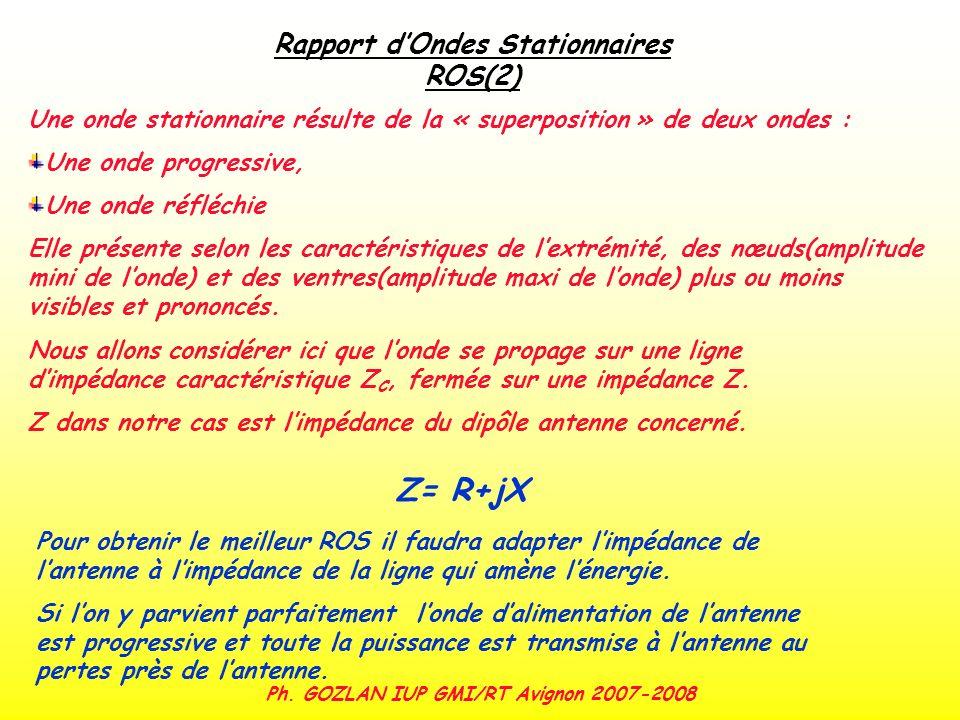 Ph. GOZLAN IUP GMI/RT Avignon 2007-2008 Rapport dOndes Stationnaires ROS(2) Une onde stationnaire résulte de la « superposition » de deux ondes : Une