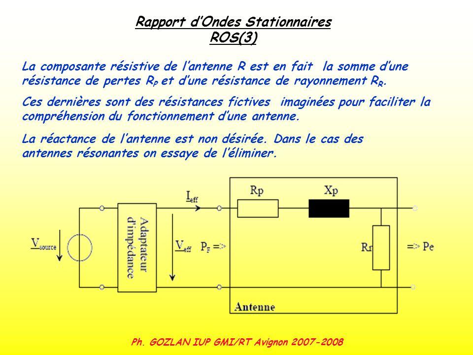 Ph. GOZLAN IUP GMI/RT Avignon 2007-2008 Rapport dOndes Stationnaires ROS(3) La composante résistive de lantenne R est en fait la somme dune résistance