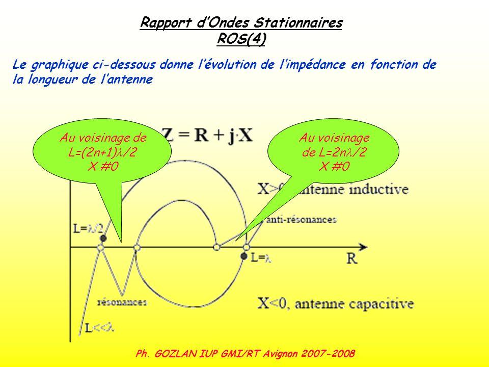 Ph. GOZLAN IUP GMI/RT Avignon 2007-2008 Rapport dOndes Stationnaires ROS(4) Le graphique ci-dessous donne lévolution de limpédance en fonction de la l