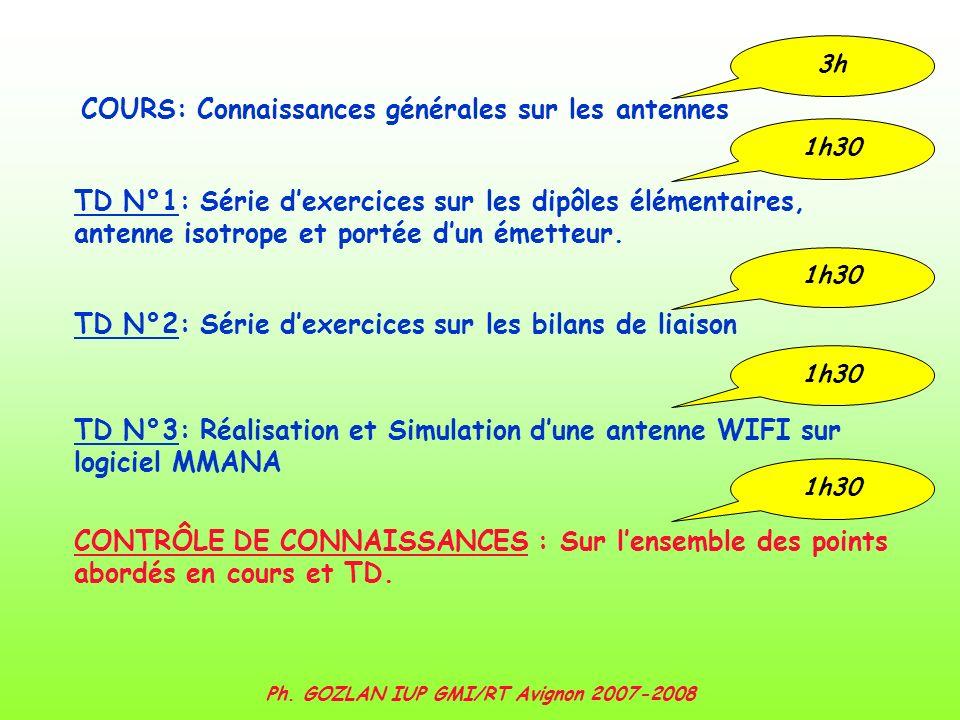 Ph.GOZLAN IUP GMI/RT Avignon 2007-2008 Diagrammes de rayonnement(4).