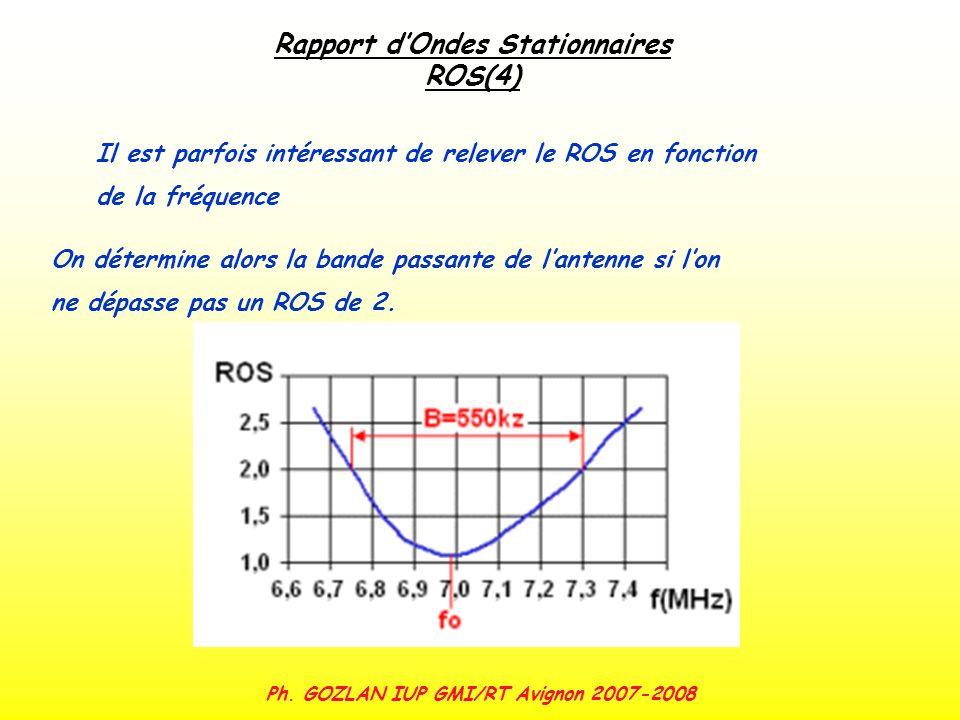 Ph. GOZLAN IUP GMI/RT Avignon 2007-2008 Rapport dOndes Stationnaires ROS(4) Il est parfois intéressant de relever le ROS en fonction de la fréquence O