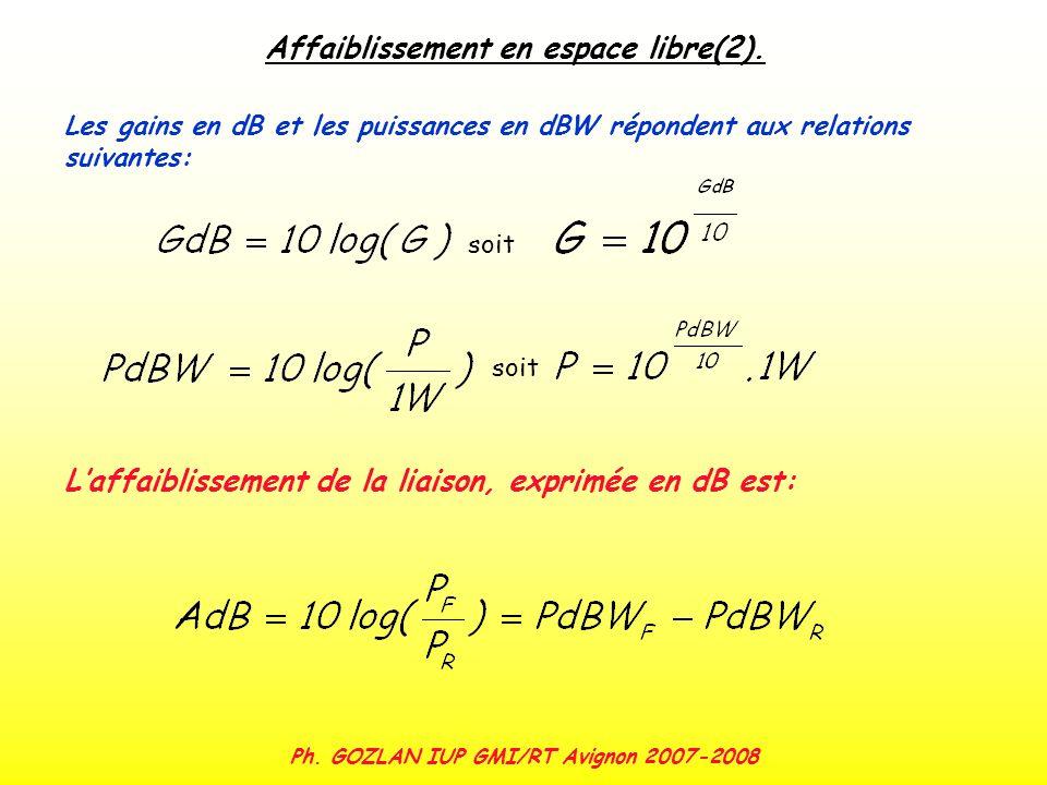 Ph. GOZLAN IUP GMI/RT Avignon 2007-2008 Affaiblissement en espace libre(2). Les gains en dB et les puissances en dBW répondent aux relations suivantes